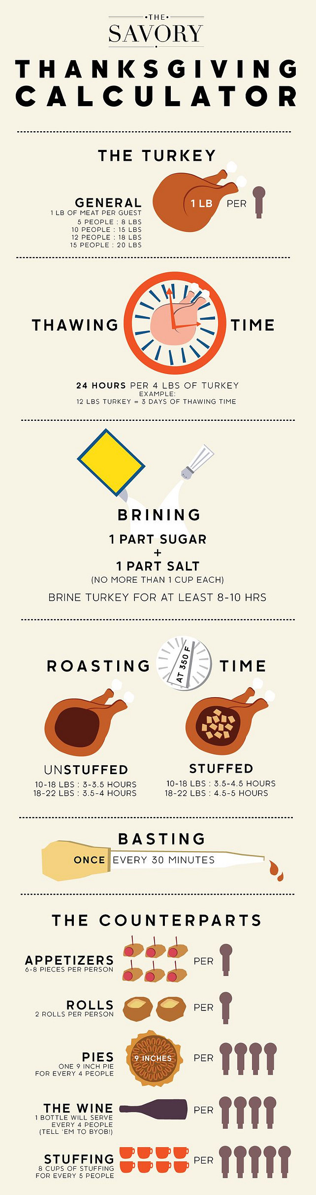 Thanksgiving Calculator. Caculate how much food to make for Thanksgiving. #Thanksgiving #ThanksgivingFood